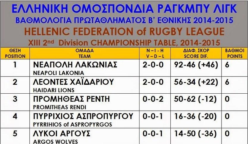 rugby_vathmologia_telos_2is
