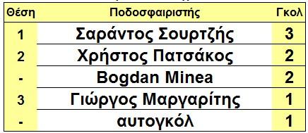 skorer_arxi_7is_glikovrisi