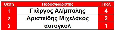 skorer_elos_arxi_7is
