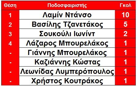 skorer_githeio_telos_7is