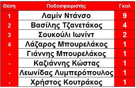 skorer_githeiou_telos_6is