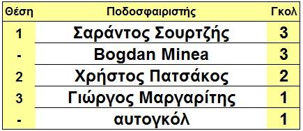 skorer_glikovrisis_arxi_7is
