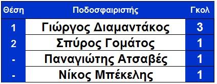 skorer_ksirokampi_telos_4is