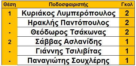skorer_loggastra_arxi_5is