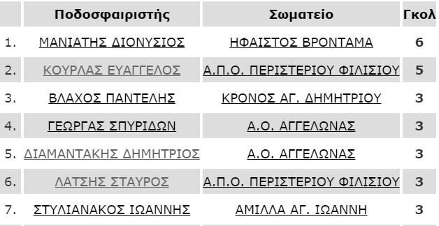 skorer_meta_4i_a1_katigoria