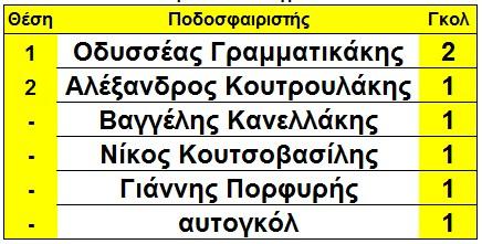 skorer_sikias_arxi_5is