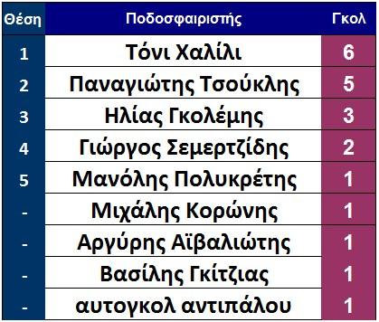 skorer_telos_6is_aesparti