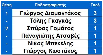 skorer_telos_6is_ksirokampi