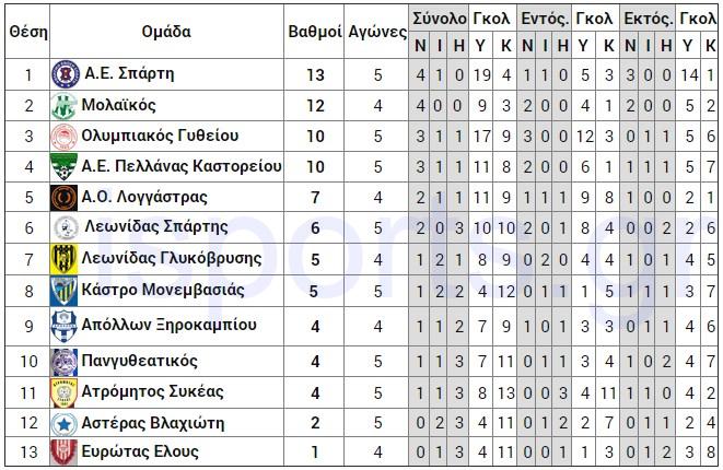 telos_5is_analitiki_a