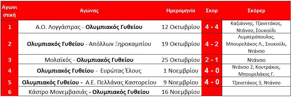telos_5is_pogramma_githeiou