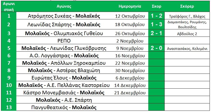 telos_5is_programma_molaikou