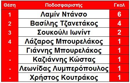 telos_5is_protoi_skorer_githeiou