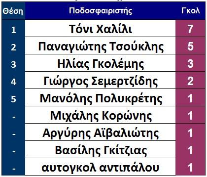 telos_7is_skorer_sparti