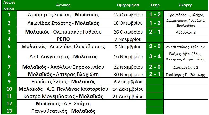 telos_8i_programma_molaikou