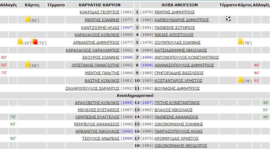 7_dek_kariatis_anogeia