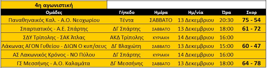 apotelsmata_mesi_4is_andres_ekaskenop