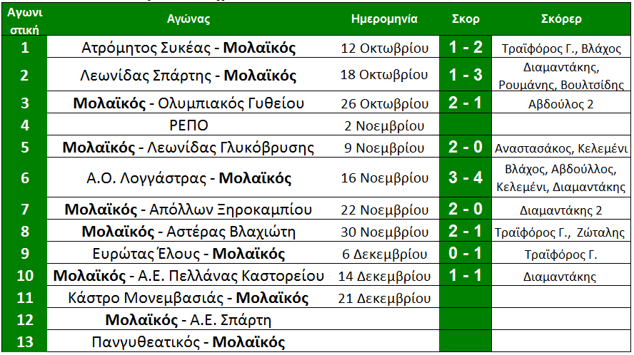 arxi_11is_molaikos_programma