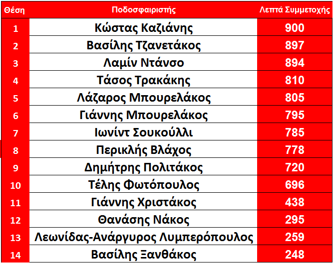 arxi_11is_olympiakos_lepta