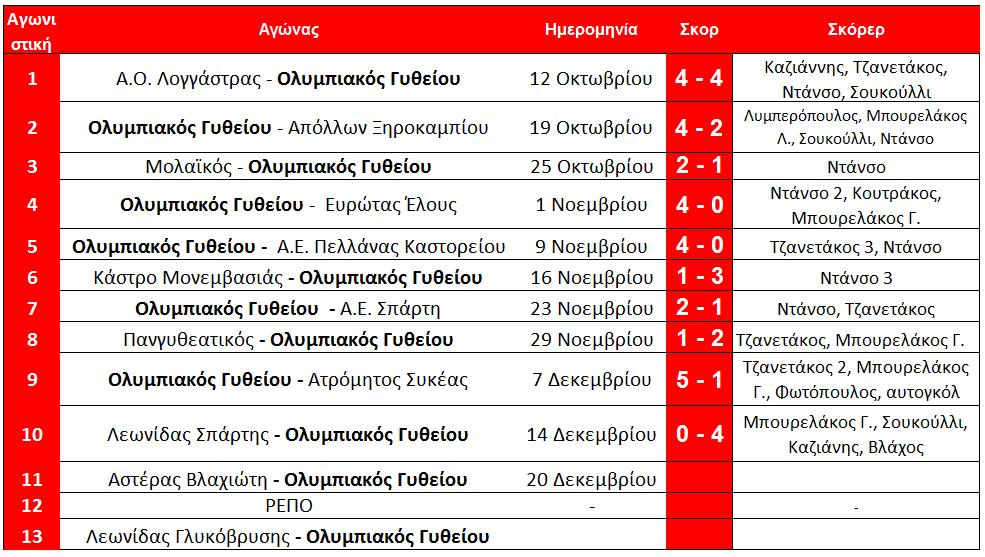 arxi_11is_olympiakos_programma