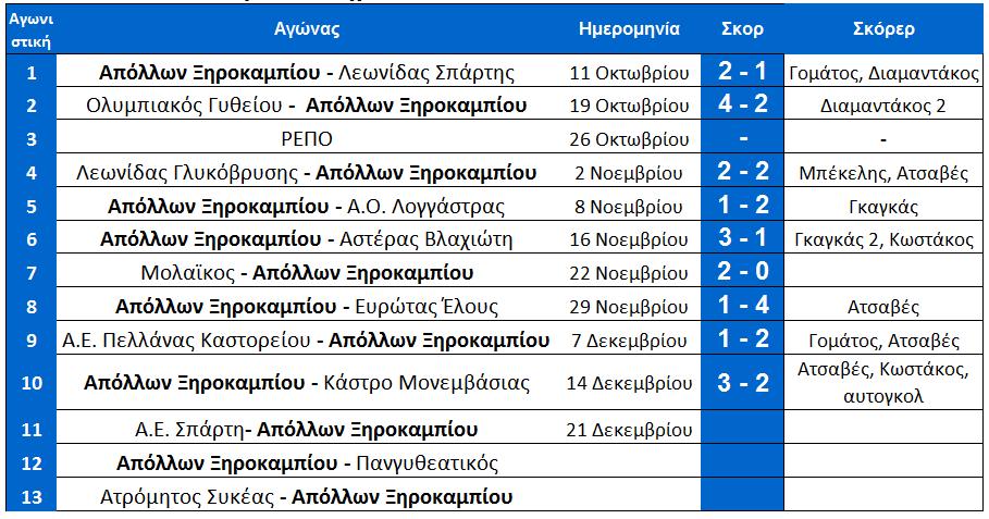 arxi_11is_programma_ksiro