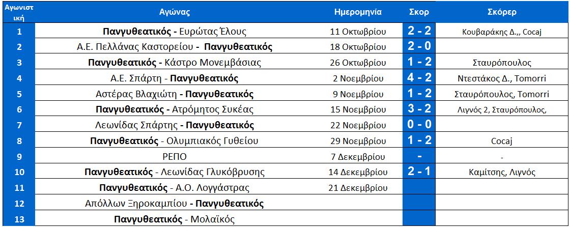 arxi_11is_programma_pangitheio