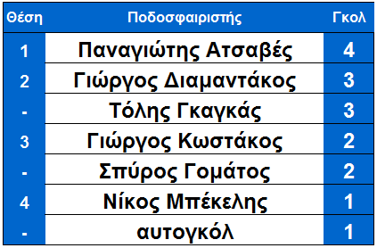 arxi_11is_skorer_ksiro