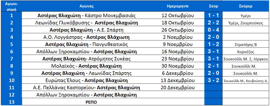 arxi_11is_vlaxioti_programma