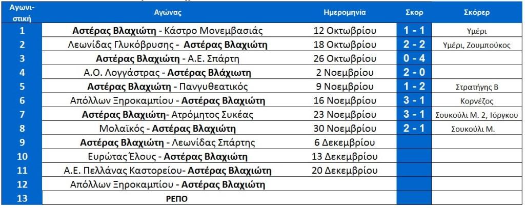 arxi_9is_vlaxioti_programma