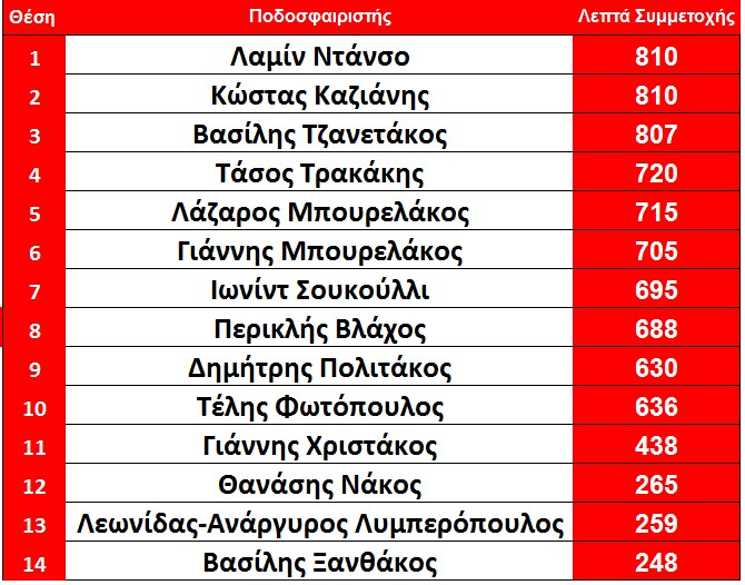 lepta_simmetoxis_arxi_10is