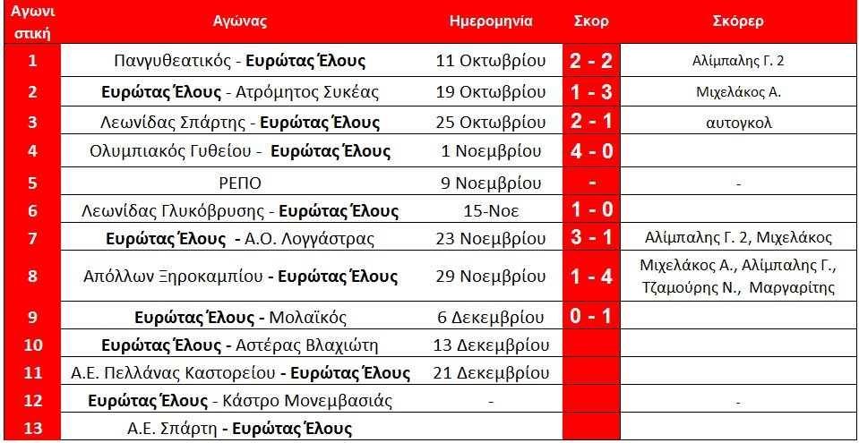 programma_arxi_10is_elos