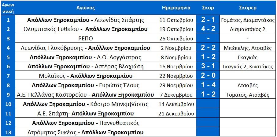 programma_ksiro_arxi_10is