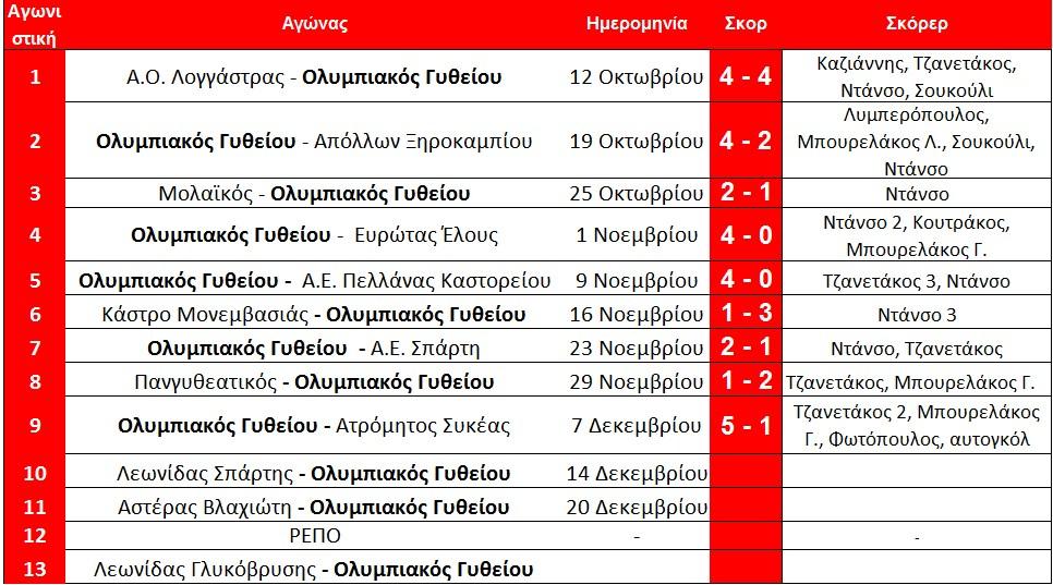 programma_olumpiakou_arxi_10is