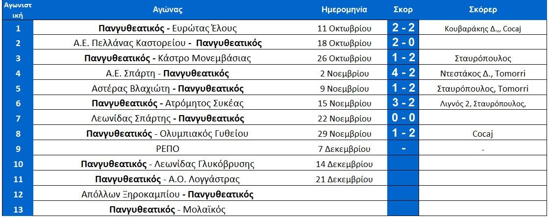 programma_pangitheatikou_arxi_10is