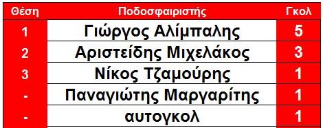 skorer_arxi_9is_elos