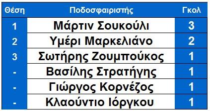 skorer_arxi_9is_vlaxioti