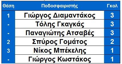 skorer_ksiro_arxi_10is