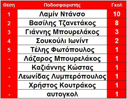 skorer_olympiakou_arxi_10is