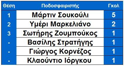 skorer_vlaxioti_arxi_10is