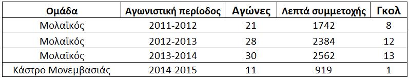 statistika_klearxos_tzortzis