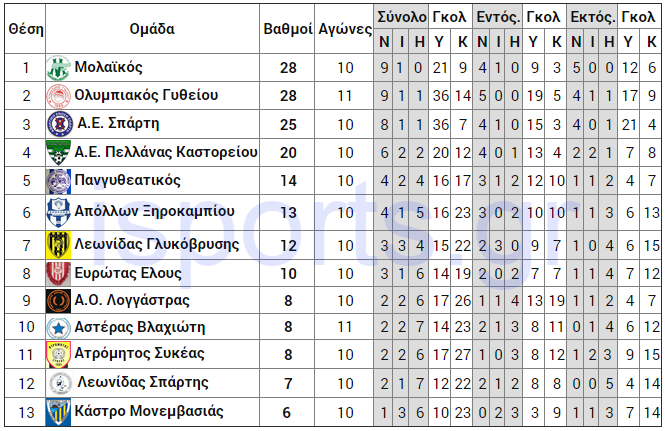telos_11is_analitiki_A