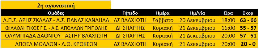 telos_2is_apotelesmata_B2_ekaskenop