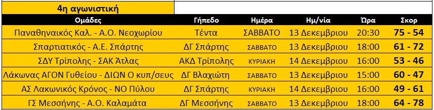 telos_4is_A_apotelesmata