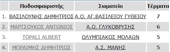 telos_7is-skorer_a1