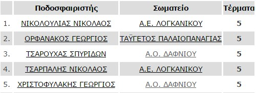 telos_7is_skorer_b1