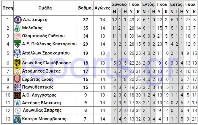 analitiki_mesi_15is