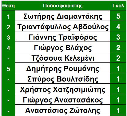 arxi_12is_skorer_molaikos