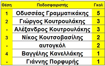 arxi_12is_skorer_sikia