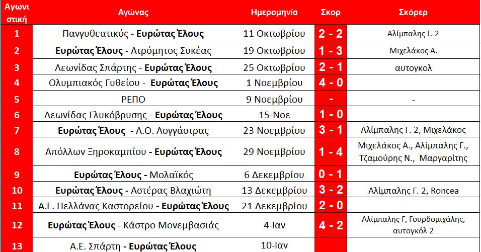 arxi_13is_programma_a_elos