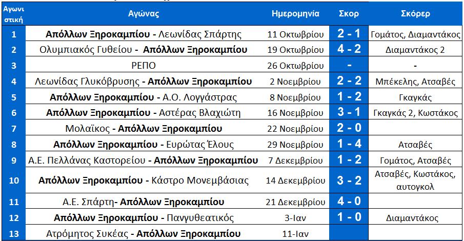 arxi_13is_programma_a_ksiro