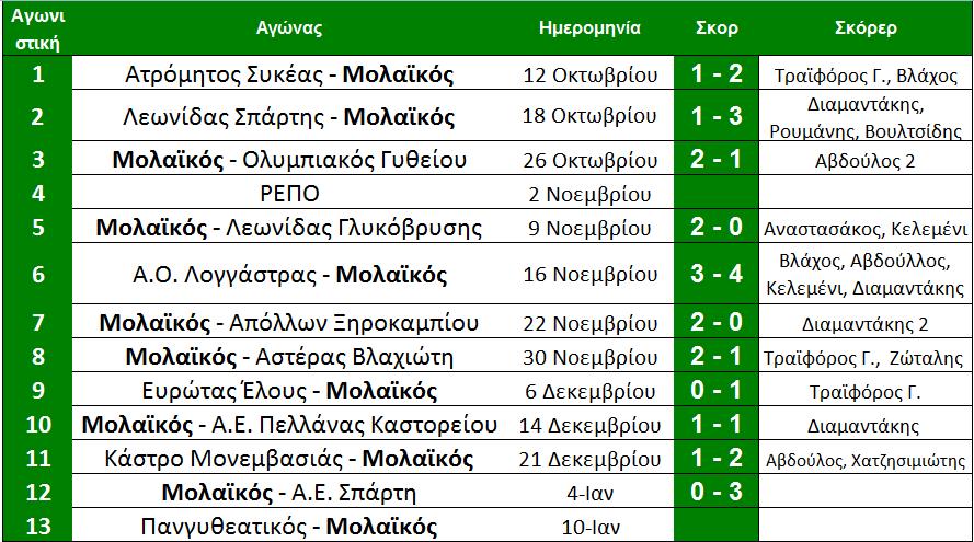 arxi_13is_programma_a_molaikos